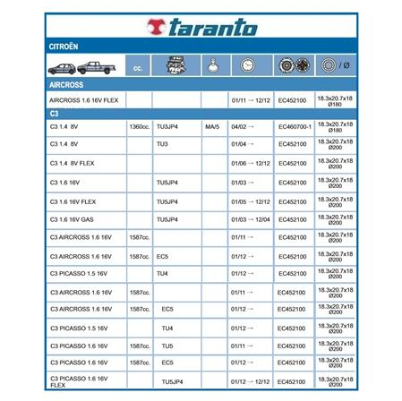 KIT EMBRAGUE 106 206 207 306 307 308 PARTNER BERLINGO C3 C4